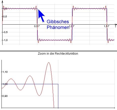 Komplexe Form einer Fourier-Reihe - Fakultät InformatikMathematik